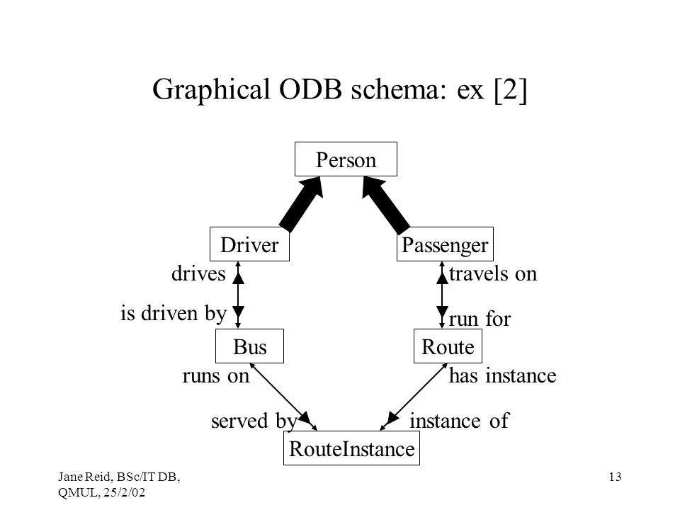 Jane Reid, BSc/IT DB, QMUL, 25/2/02 13 Graphical ODB schema: ex [2] Person DriverPassenger BusRoute RouteInstance drives is driven by runs on served by travels on run for has instance instance of