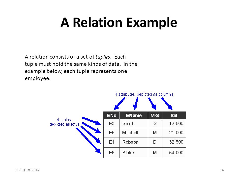 A Relation Example A relation consists of a set of tuples.