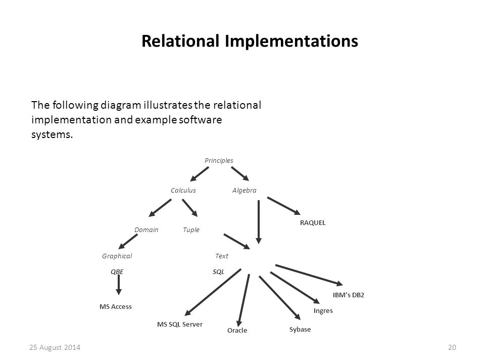 Principles Graphical Text QBE SQL Oracle MS Access MS SQL Server Calculus Algebra Domain Tuple RAQUEL IBM's DB2 Sybase Ingres Relational Implementations The following diagram illustrates the relational implementation and example software systems.