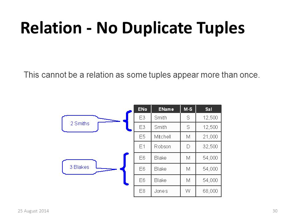 Relation - No Duplicate Tuples This cannot be a relation as some tuples appear more than once.