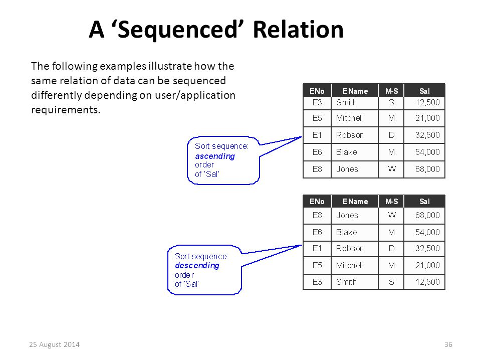 A 'Sequenced' Relation The following examples illustrate how the same relation of data can be sequenced differently depending on user/application requirements.