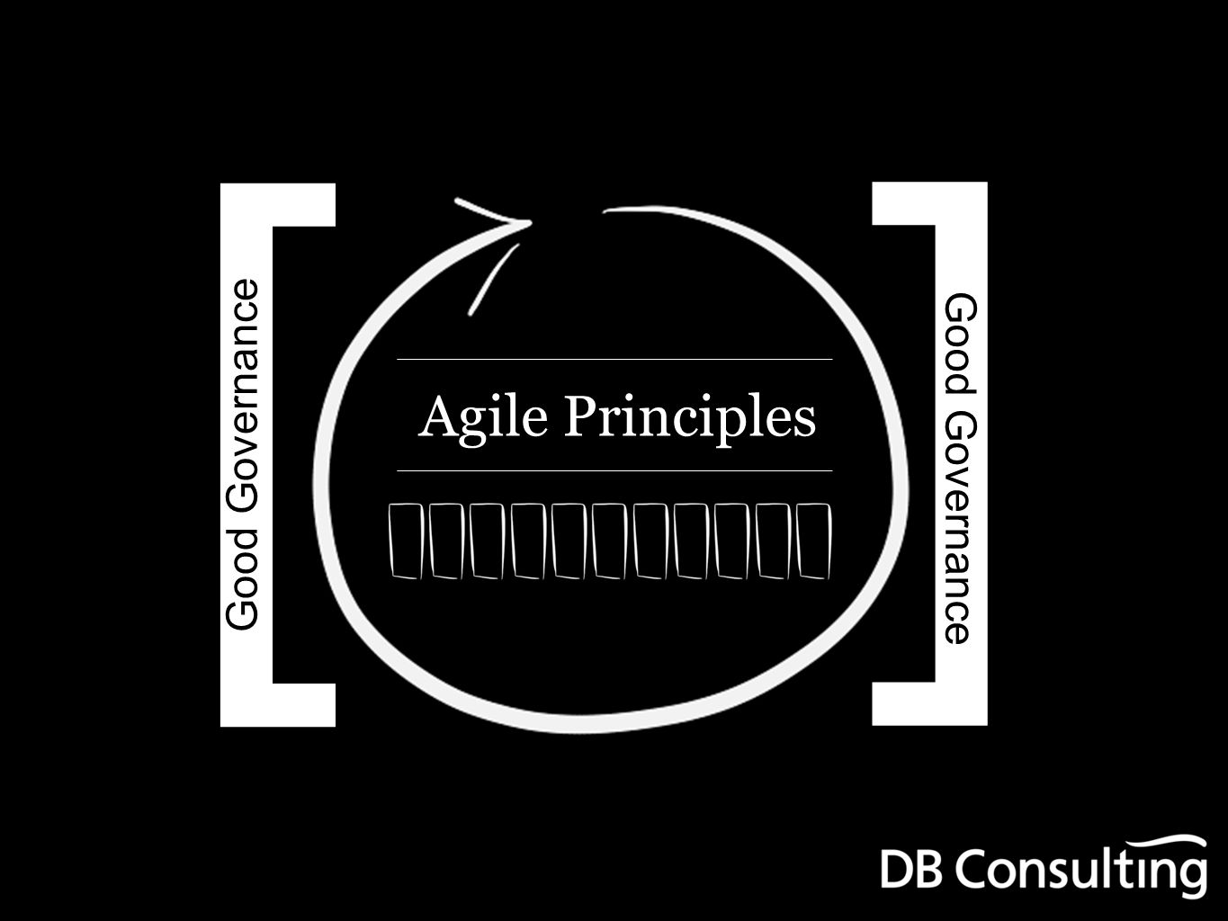 Agile Principles [ ] Good Governance Agile Evolved