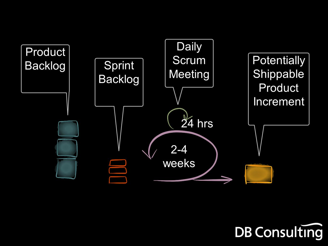 Product Backlog Sprint Backlog Daily Scrum Meeting Potentially Shippable Product Increment 24 hrs 2-4 weeks