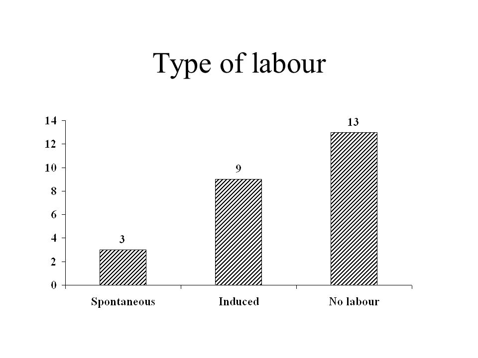 Type of labour