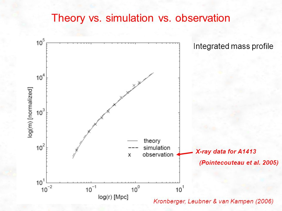 Theory vs. simulation vs. observation X-ray data for A1413 (Pointecouteau et al.