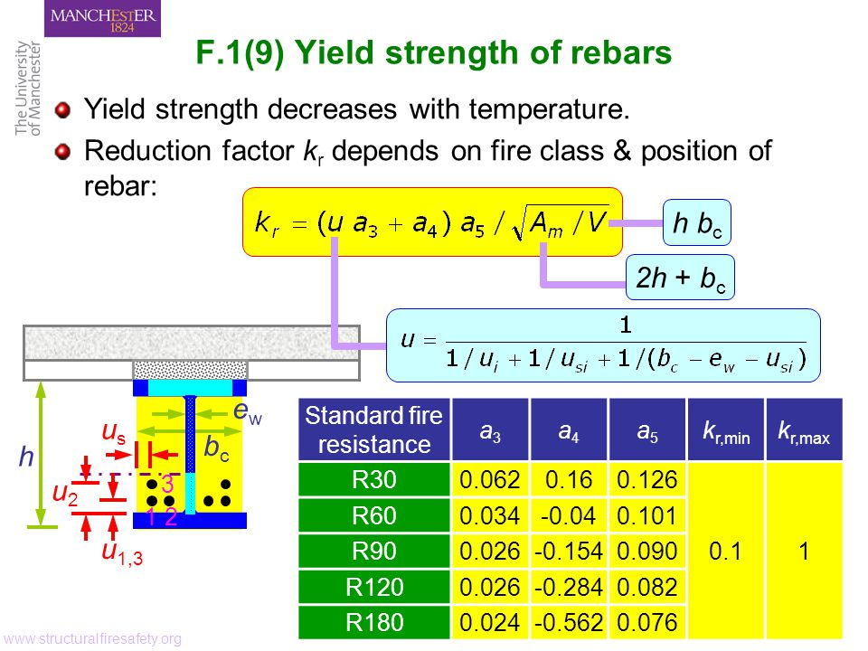 F.1(9) Yield strength of rebars www.structuralfiresafety.org ewew bcbc h Standard fire resistance a3a3 a4a4 a5a5 k r,min k r,max R300.0620.160.126 0.11 R600.034-0.040.101 R900.026-0.1540.090 R1200.026-0.2840.082 R1800.024-0.5620.076 u 1,3 Yield strength decreases with temperature.