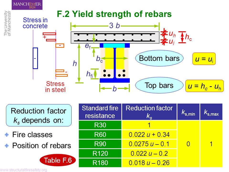 Fire classes Position of rebars F.2 Yield strength of rebars www.structuralfiresafety.org Reduction factor k s depends on: h bcbc b efef 3 b + Stress in concrete Stress in steel h fi - - - uhuh ulul hchc Standard fire resistance Reduction factor k s k s,min k s,max R301 01 R600.022 u + 0.34 R900.0275 u – 0.1 R1200.022 u – 0.2 R1800.018 u – 0.26 u = u i Bottom bars Top bars u = h c - u h Table F.6