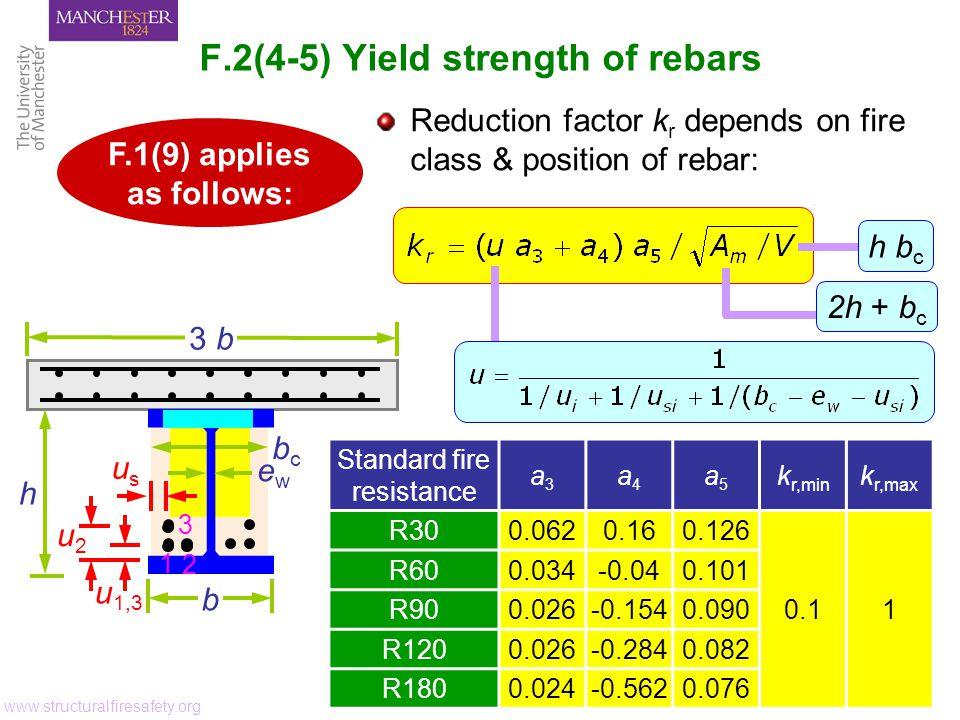 F.2(4-5) Yield strength of rebars www.structuralfiresafety.org Standard fire resistance a3a3 a4a4 a5a5 k r,min k r,max R300.0620.160.126 0.11 R600.034-0.040.101 R900.026-0.1540.090 R1200.026-0.2840.082 R1800.024-0.5620.076 Reduction factor k r depends on fire class & position of rebar: h b c 2h + b c F.1(9) applies as follows: h bcbc b 3 b u 1,3 1 u2u2 3 usus 2 ewew