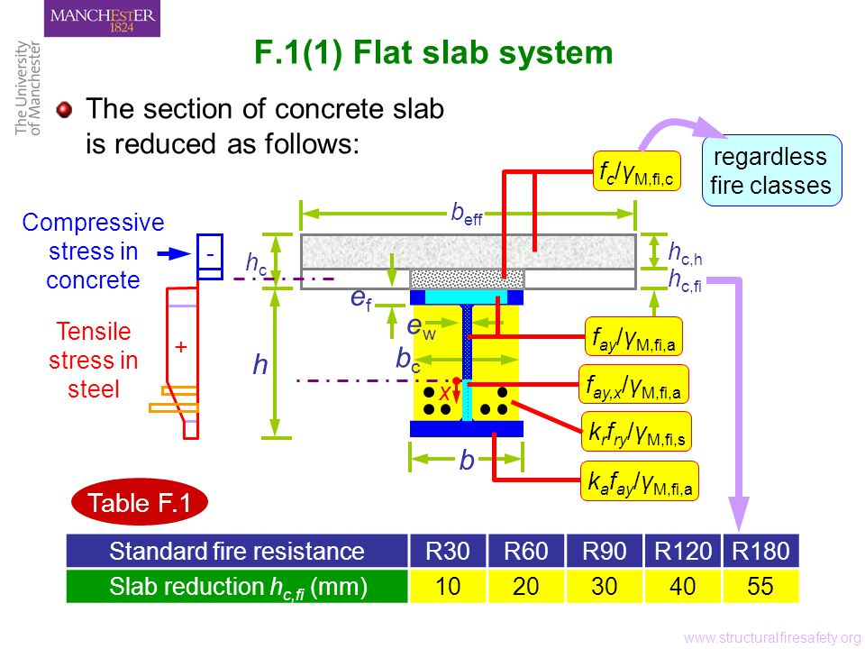 F.1(2-3) Other slab systems www.structuralfiresafety.org applies Joint between precast elements which is unable to transmit compression stress trapezoidal profiles transverse to beam Table F.1 re-entrant profiles transverse to beam h c,fi h c,fi,min h c,fi ≥ h c,fi,min prefabricated concrete planks h c,fi h c,fi,min h c,fi ≥ h c,fi,min h c,fi trapezoidal profiles parallel to beam h eff Annex D For calculation refer to