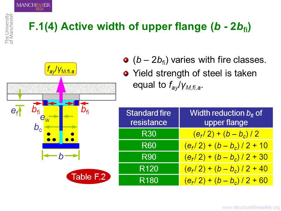 F.1(4) Active width of upper flange (b - 2b fi ) www.structuralfiresafety.org ewew bcbc b efef f ay / γ M,fi,a (b – 2b fi ) varies with fire classes.