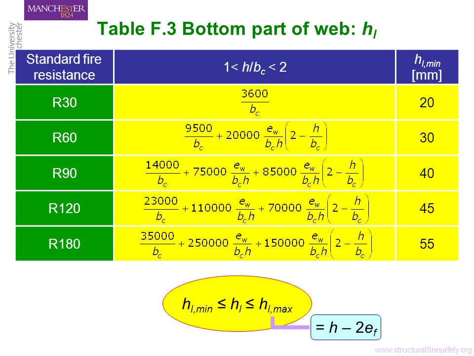 Table F.3 Bottom part of web: h l www.structuralfiresafety.org Standard fire resistance 1< h/b c < 2 h l,min [mm] R3020 R6030 R9040 R12045 R18055 = h