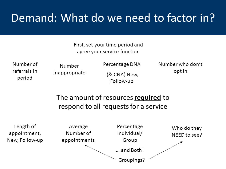 Demand: What do we need to factor in? The amount of resources required to respond to all requests for a service Number of referrals in period Number i