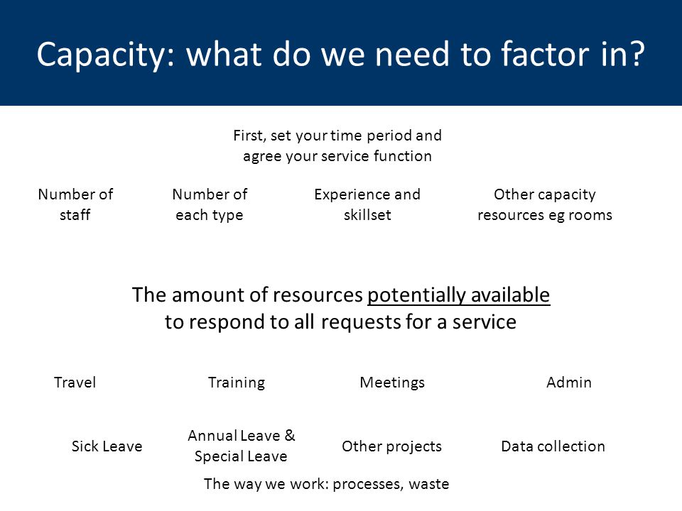 Capacity: what do we need to factor in? The amount of resources potentially available to respond to all requests for a service Number of staff First,