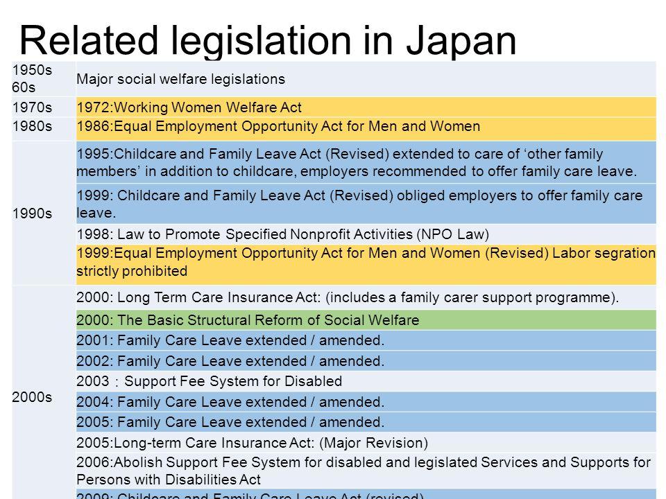 Related legislation in Japan 1950s 60s Major social welfare legislations 1970s1972:Working Women Welfare Act 1980s1986:Equal Employment Opportunity Ac