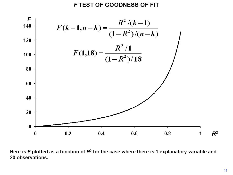 11 F TEST OF GOODNESS OF FIT R2R2 F Here is F plotted as a function of R 2 for the case where there is 1 explanatory variable and 20 observations.