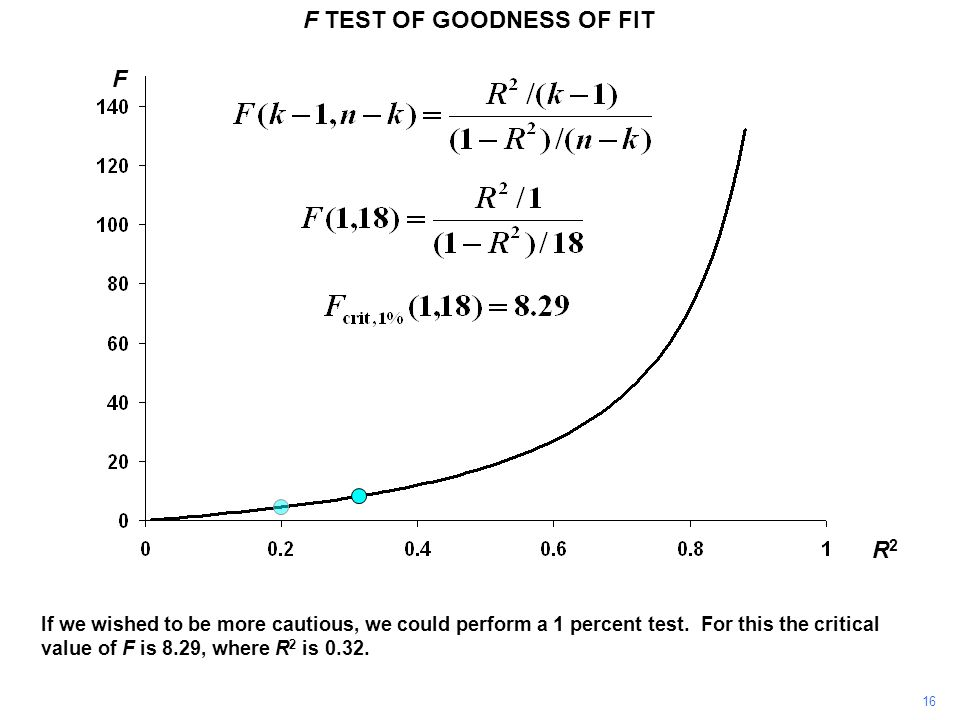 F TEST OF GOODNESS OF FIT R2R2 F If we wished to be more cautious, we could perform a 1 percent test. For this the critical value of F is 8.29, where