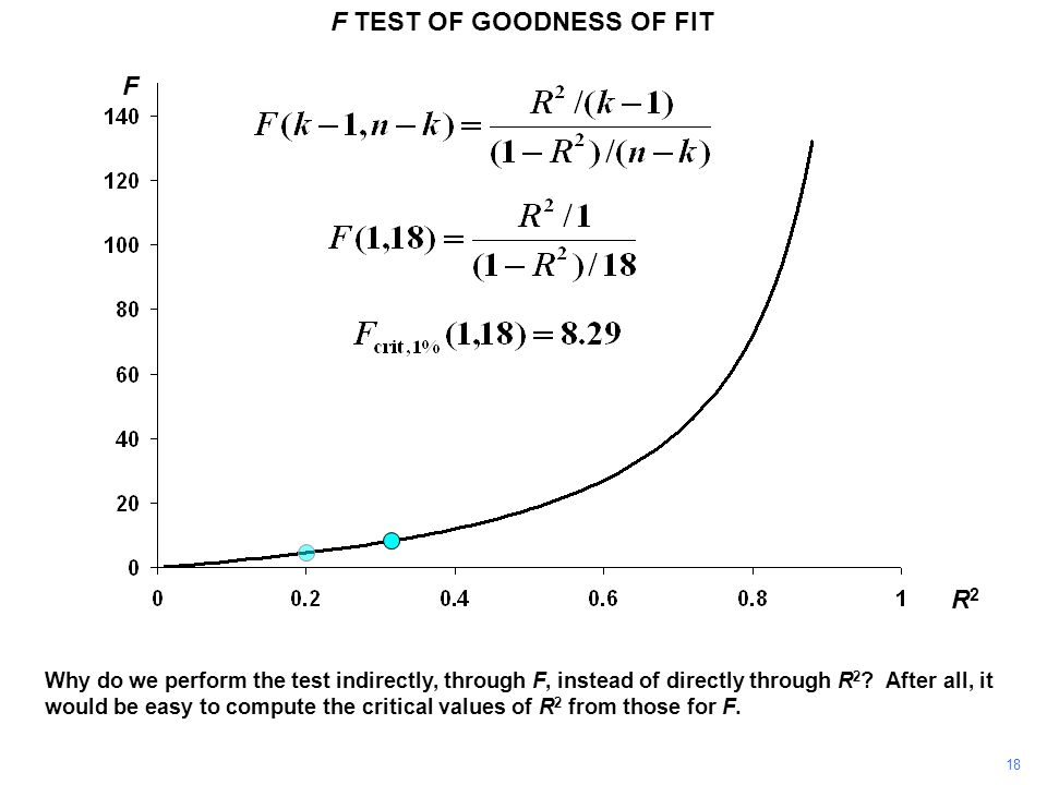F TEST OF GOODNESS OF FIT R2R2 F Why do we perform the test indirectly, through F, instead of directly through R 2 ? After all, it would be easy to co