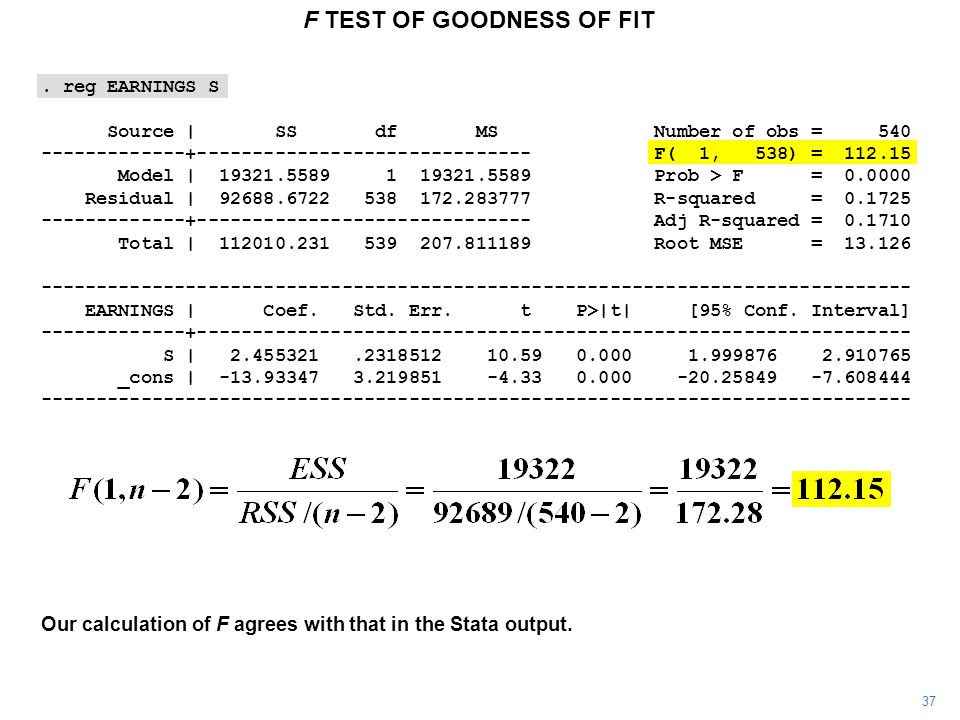 37 F TEST OF GOODNESS OF FIT. reg EARNINGS S Source | SS df MS Number of obs = 540 -------------+------------------------------ F( 1, 538) = 112.15 Mo