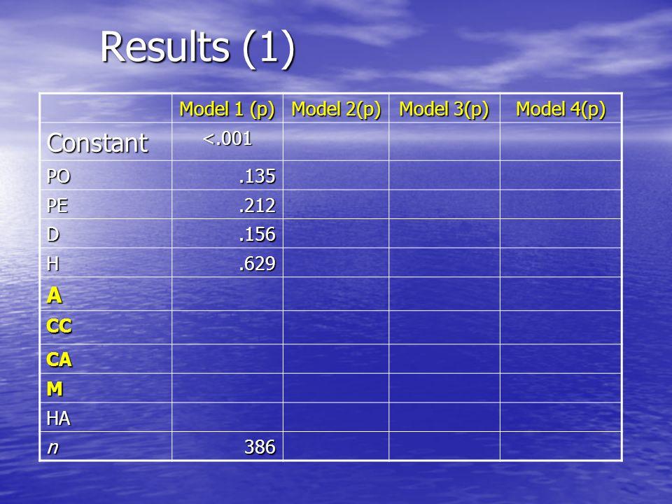 Results (1) Model 1 (p) Model 2(p) Model 3(p) Model 4(p) Constant<.001 PO.135 PE.212 D.156 H.629 A CC CA M HA n386