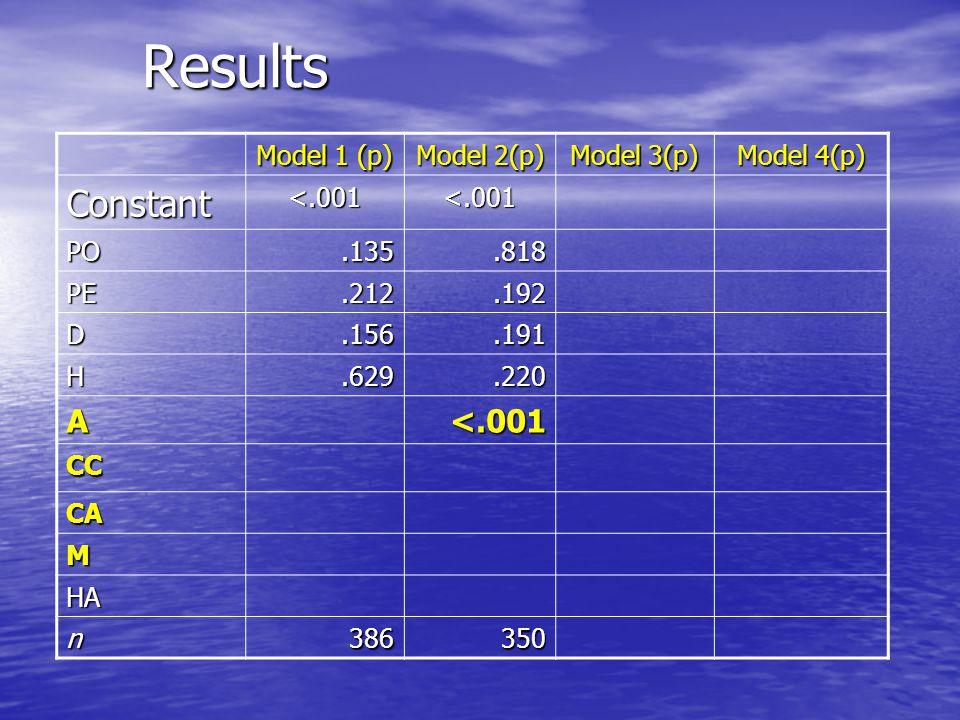 Results Model 1 (p) Model 2(p) Model 3(p) Model 4(p) Constant<.001<.001<.001 PO.135.818.892 PE.212.192.324 D.156.191.247 H.629.220.115 A<.001<.001 CC.025 CA M HA n386350350