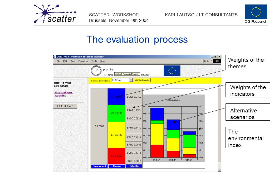 SCATTER WORKSHOP, Brussels, November 9th 2004 KARI LAUTSO / LT CONSULTANTS The evaluation process Weights of the themes Weights of the indicators Alternative scenarios The environmental index