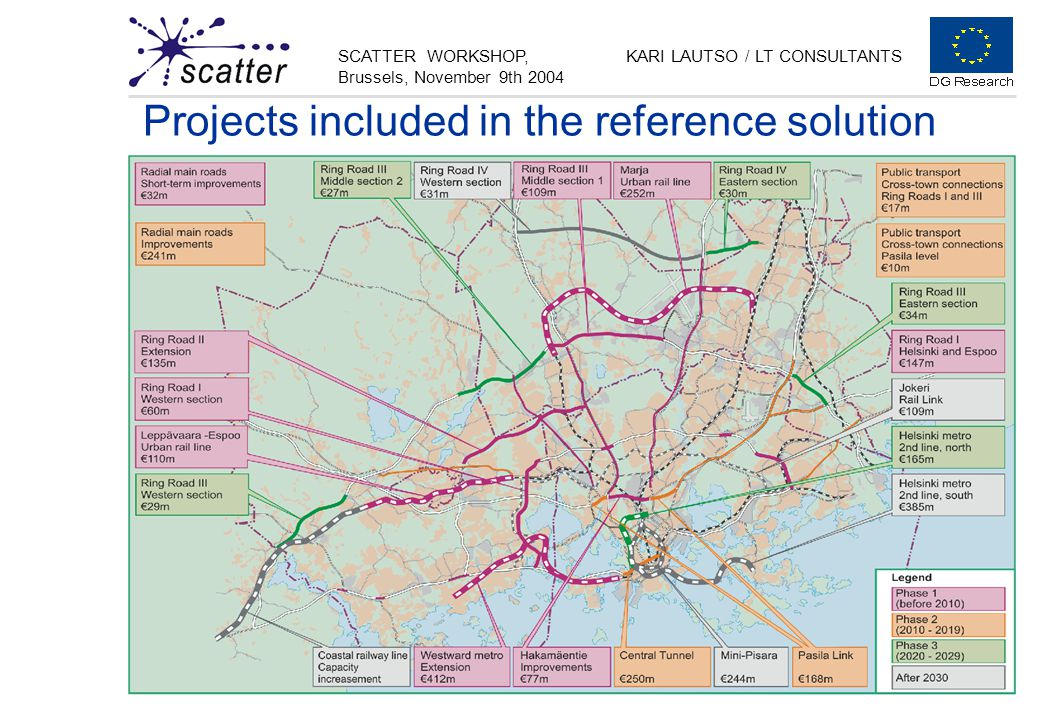 SCATTER WORKSHOP, Brussels, November 9th 2004 KARI LAUTSO / LT CONSULTANTS Projects included in the reference solution