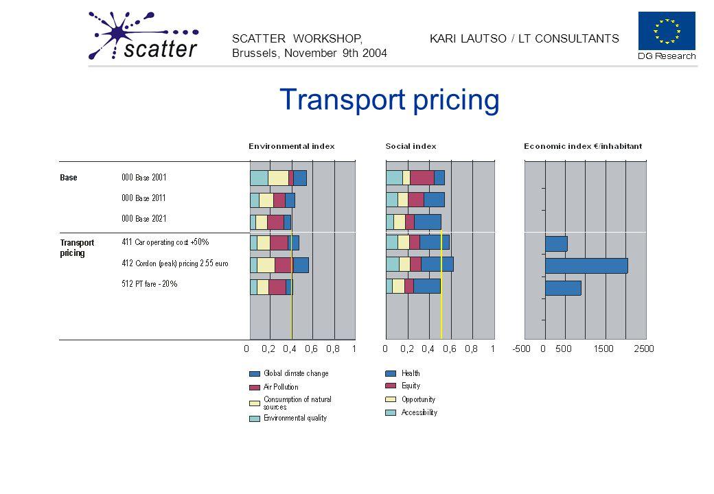 SCATTER WORKSHOP, Brussels, November 9th 2004 KARI LAUTSO / LT CONSULTANTS Transport pricing
