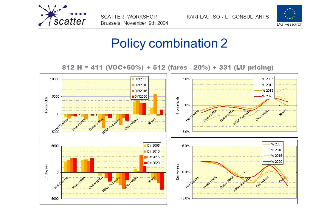 SCATTER WORKSHOP, Brussels, November 9th 2004 KARI LAUTSO / LT CONSULTANTS Policy combination 2 812 H = 411 (VOC+50%) + 512 (fares –20%) + 331 (LU pricing)