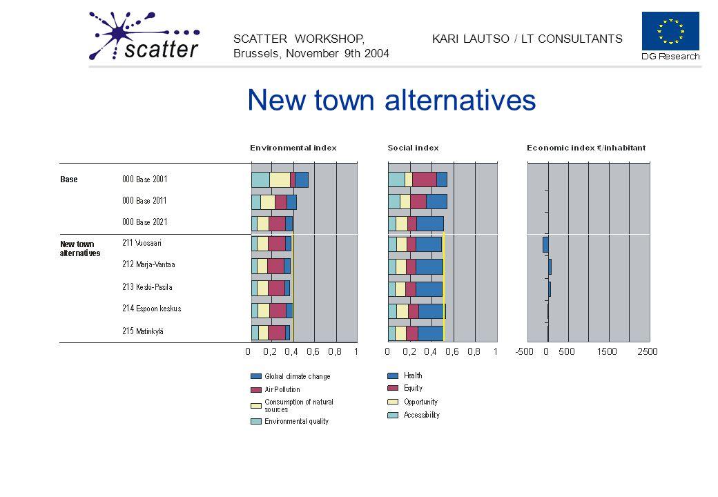SCATTER WORKSHOP, Brussels, November 9th 2004 KARI LAUTSO / LT CONSULTANTS New town alternatives