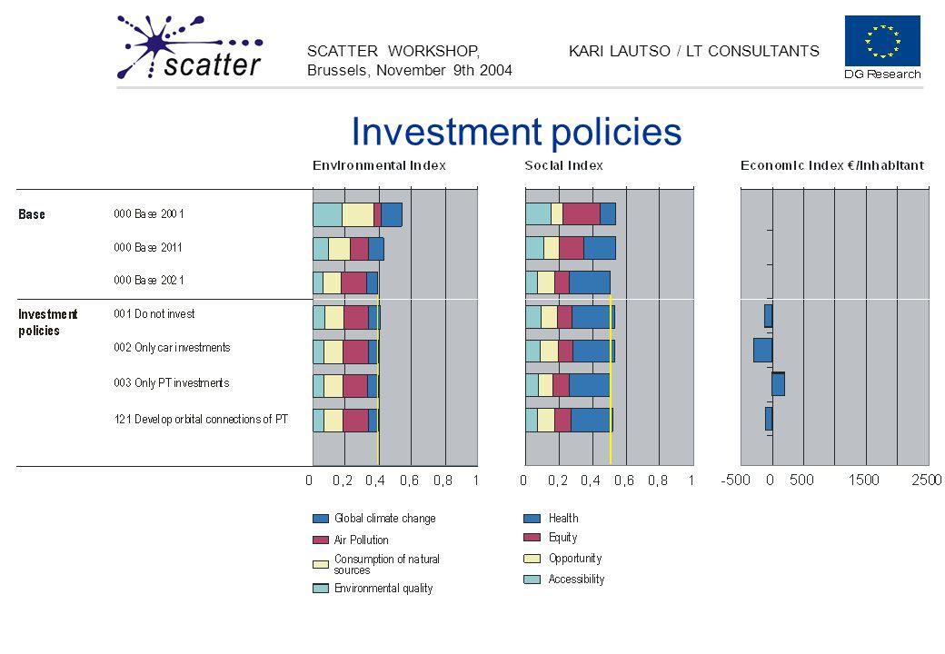 SCATTER WORKSHOP, Brussels, November 9th 2004 KARI LAUTSO / LT CONSULTANTS Investment policies
