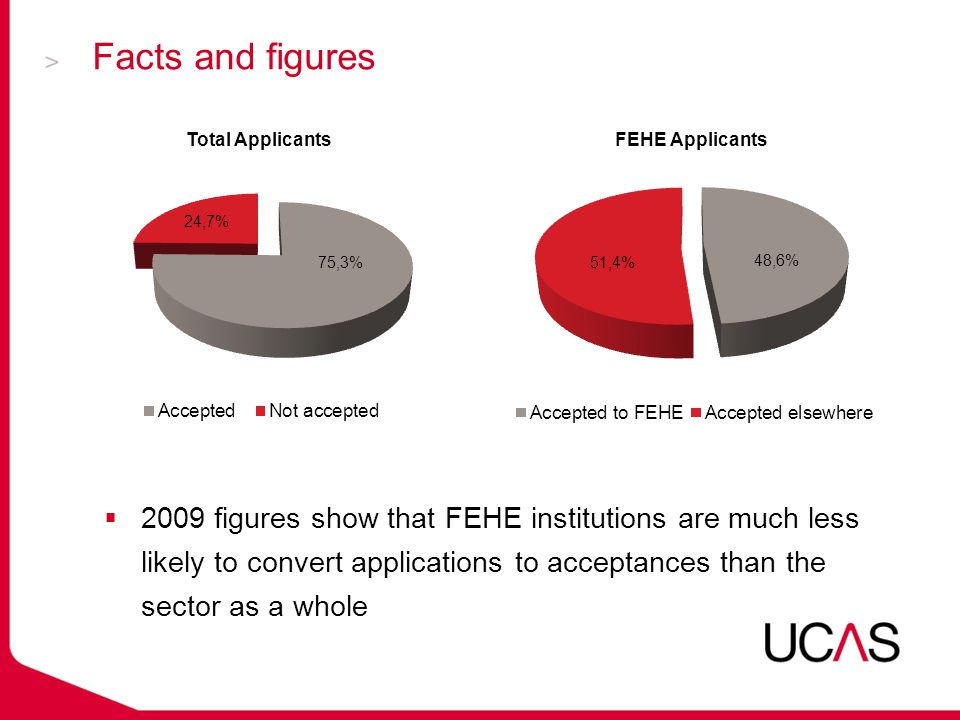Facts and figures  2009 figures show that FEHE institutions are much less likely to convert applications to acceptances than the sector as a whole