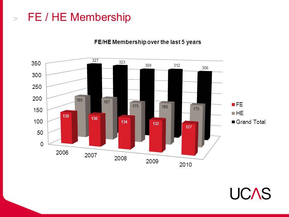 FE / HE Membership