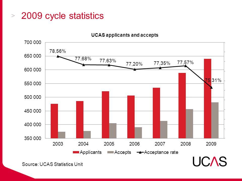 2009 cycle statistics Source: UCAS Statistics Unit