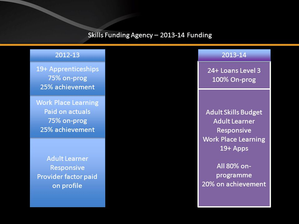Adult Learner Responsive Provider factor paid on profile Adult Learner Responsive Provider factor paid on profile Work Place Learning Paid on actuals 75% on-prog 25% achievement Work Place Learning Paid on actuals 75% on-prog 25% achievement 19+ Apprenticeships 75% on-prog 25% achievement 19+ Apprenticeships 75% on-prog 25% achievement 24+ Loans Level 3 100% On-prog 24+ Loans Level 3 100% On-prog Adult Skills Budget Adult Learner Responsive Work Place Learning 19+ Apps All 80% on- programme 20% on achievement Adult Skills Budget Adult Learner Responsive Work Place Learning 19+ Apps All 80% on- programme 20% on achievement Skills Funding Agency – 2013-14 Funding 2012-13 2013-14
