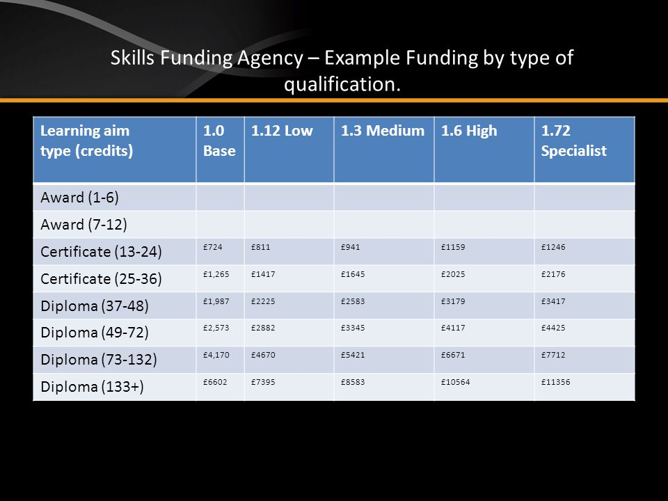 Skills Funding Agency – Example Funding by type of qualification.