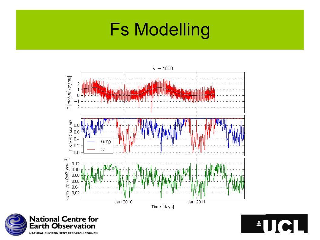 Fs Modelling