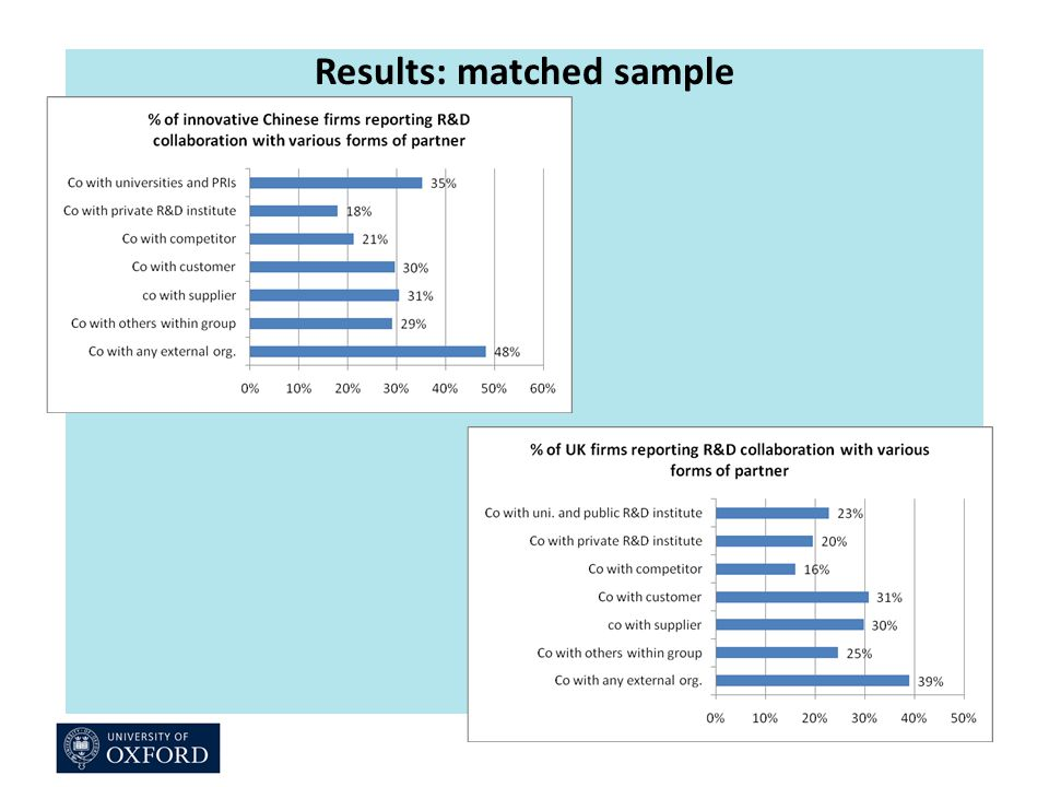 Results: matched sample