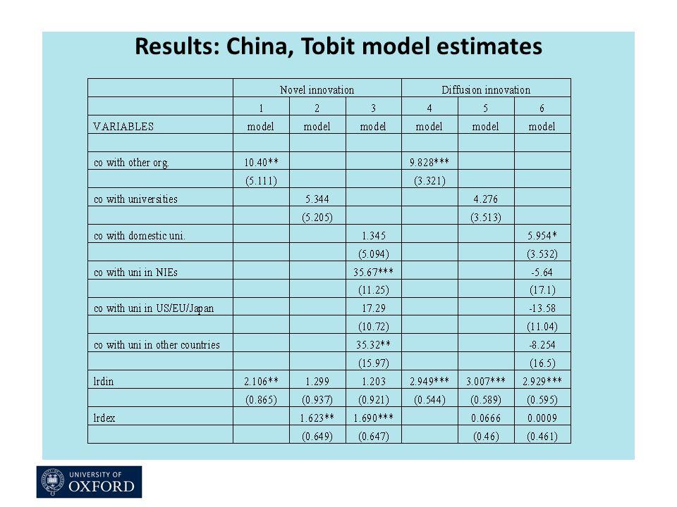 Results: China, Tobit model estimates