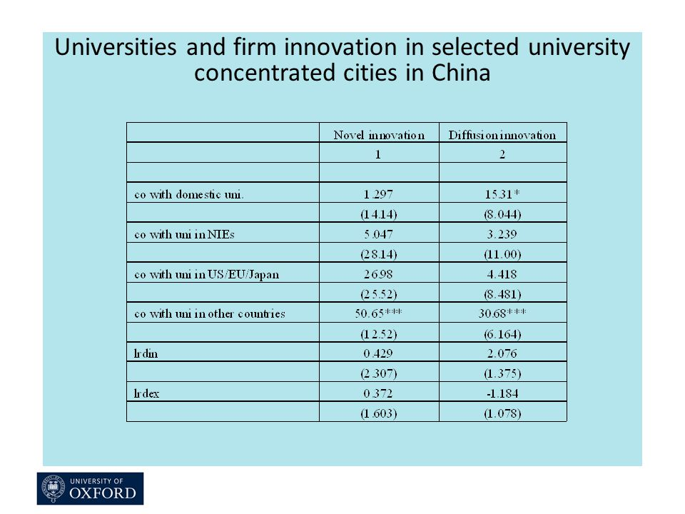 Universities and firm innovation in selected university concentrated cities in China