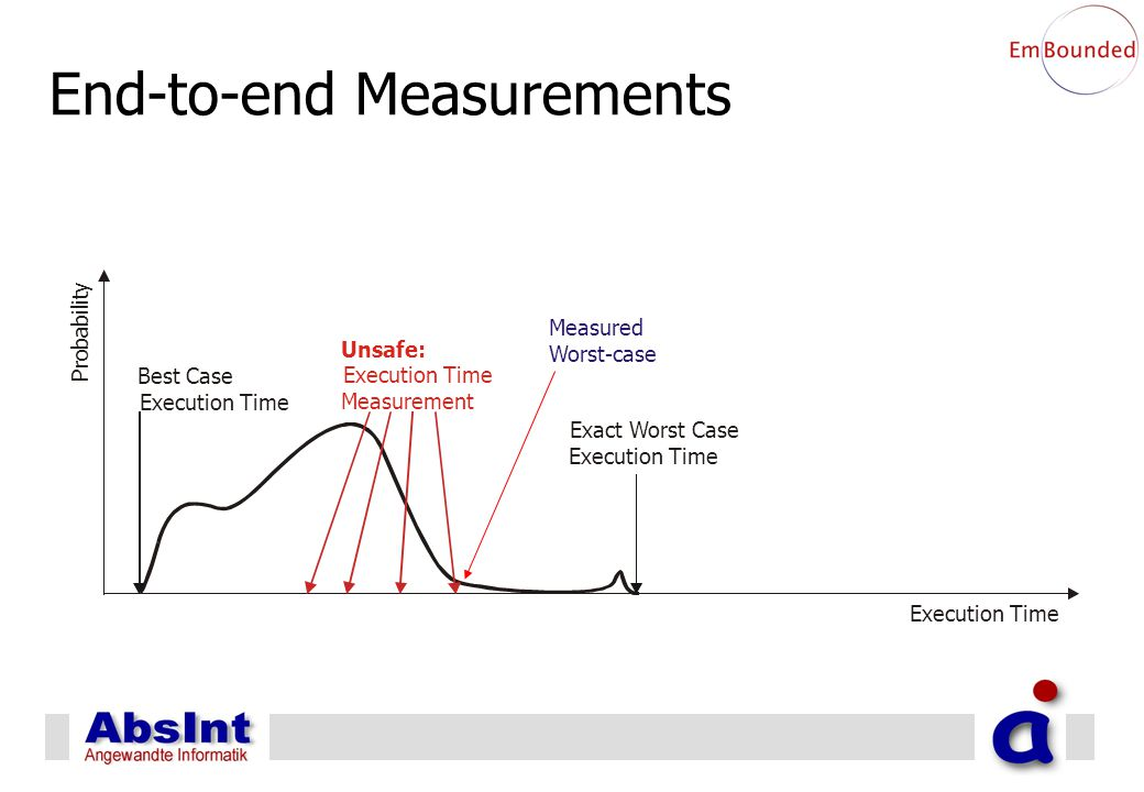 End-to-end Measurements P r o b a b i l i t y Execution Time Best Case Execution Time Exact Worst Case Execution Time Measured Worst-case Unsafe: Exec