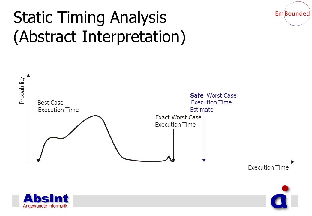 Static Timing Analysis (Abstract Interpretation) P r o b a b i l i t y Execution Time Best Case Execution Time Exact Worst Case Execution Time SafeWorst Case Execution Time Estimate