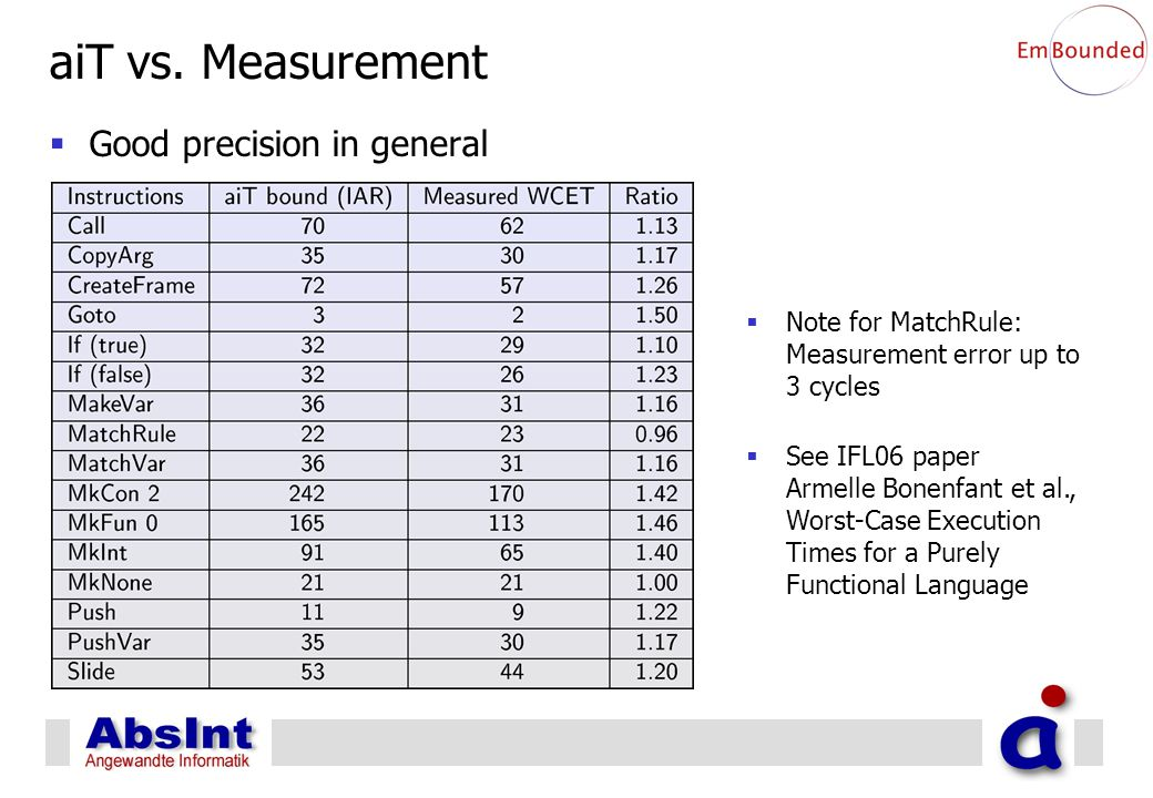 aiT vs. Measurement  Good precision in general  Note for MatchRule: Measurement error up to 3 cycles  See IFL06 paper Armelle Bonenfant et al., Wor