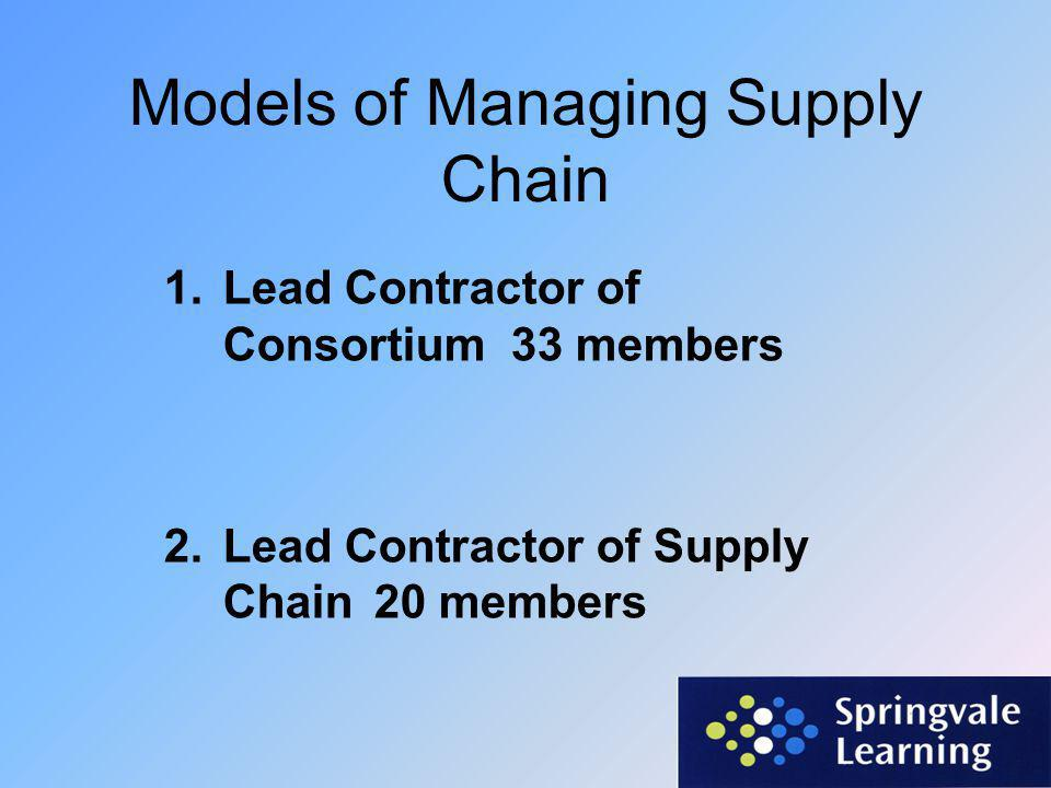 Contract Delivery  Selection of Providers to achieve  Contract Aims  Contract Targets  Contract Supply