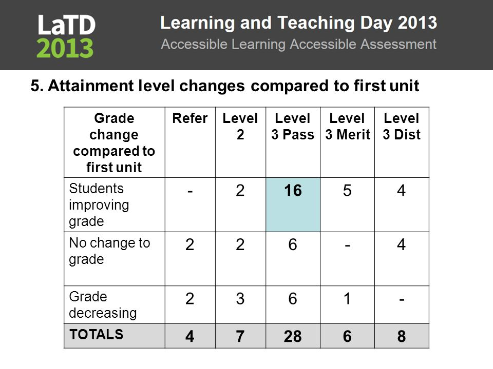 Key results 5. Attainment level changes compared to first unit Grade change compared to first unit ReferLevel 2 Level 3 Pass Level 3 Merit Level 3 Dis