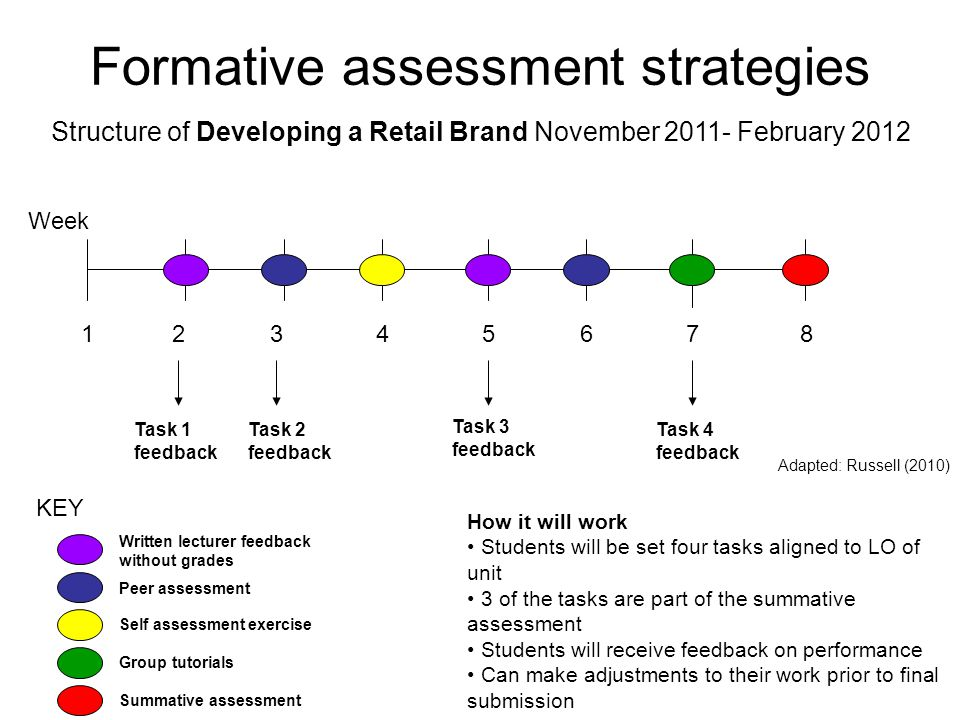 Formative assessment strategies Week 24683 5 71 Structure of Developing a Retail Brand November 2011- February 2012 Adapted: Russell (2010) Task 1 fee
