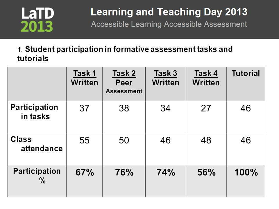Further research  Formative assessment tasks could be devised as a series of low stakes assessments (Russell, 2010)  Studies into benefits of formative assessment for EFL students new to HE assessment procedures