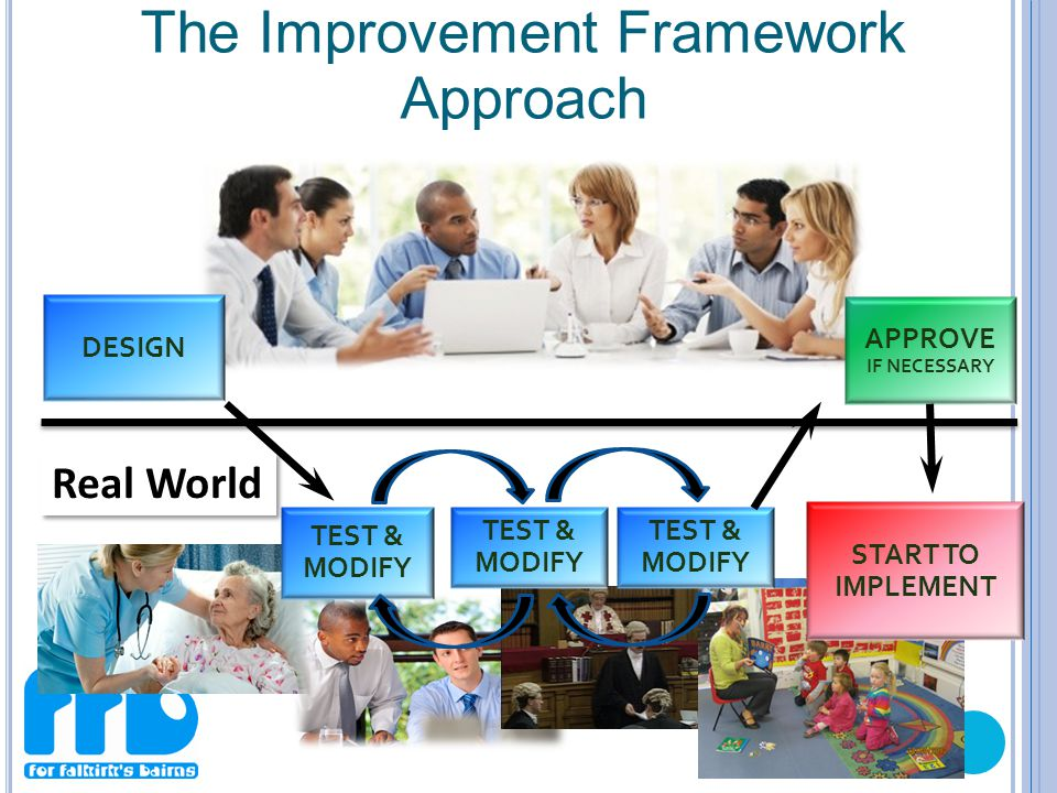 DESIGN TEST & MODIFY APPROVE IF NECESSARY Real World TEST & MODIFY The Improvement Framework Approach START TO IMPLEMENT