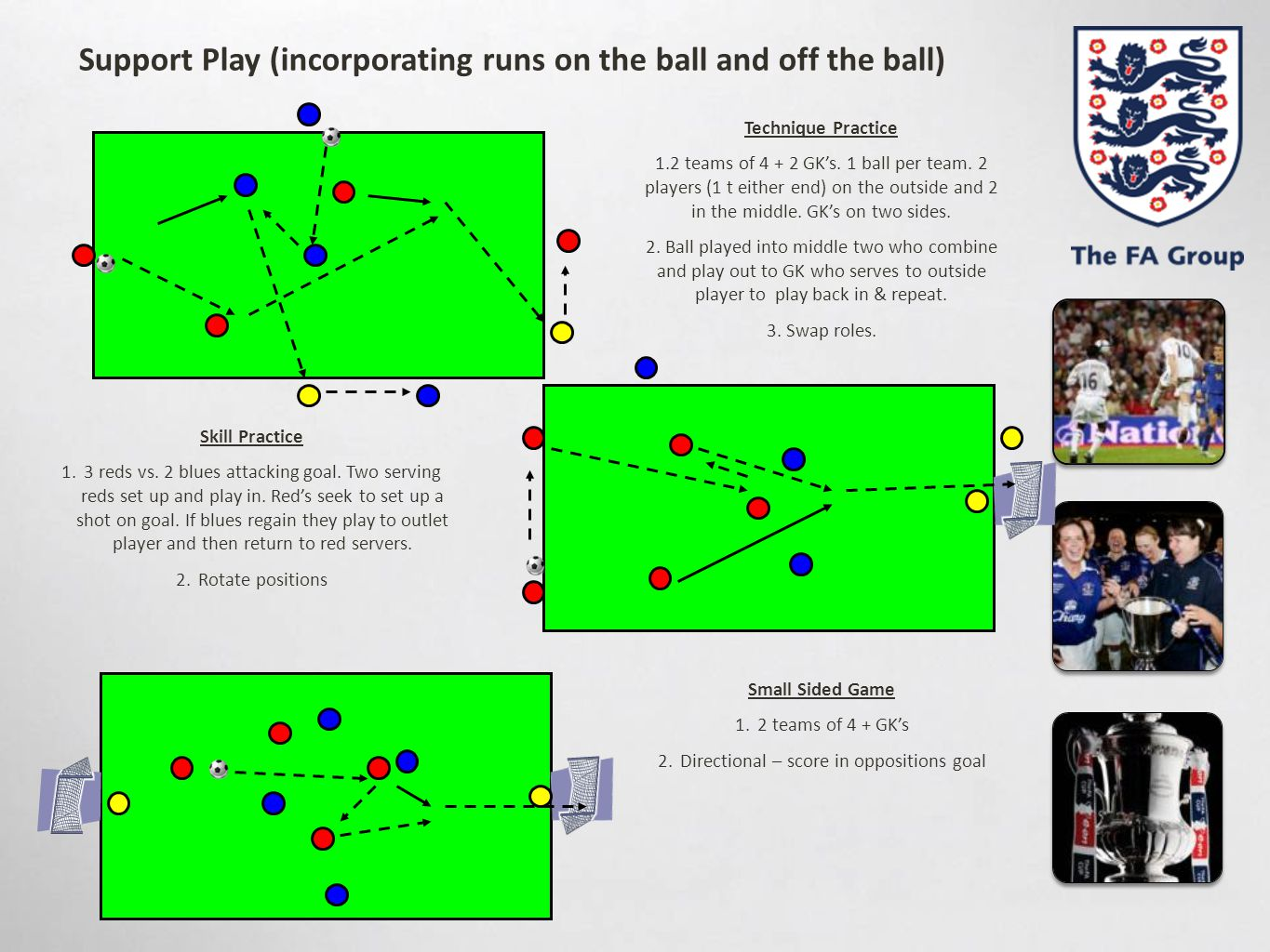 Support Play (incorporating runs on the ball and off the ball) Skill Practice 1.3 reds vs. 2 blues attacking goal. Two serving reds set up and play in