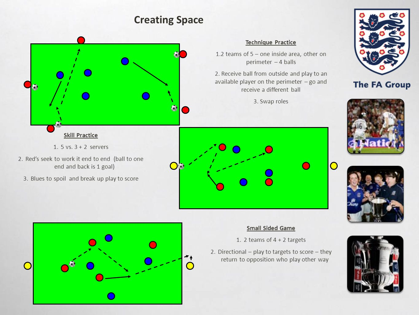 Creating Space Skill Practice 1.5 vs. 3 + 2 servers 2.Red's seek to work it end to end (ball to one end and back is 1 goal) 3.Blues to spoil and break