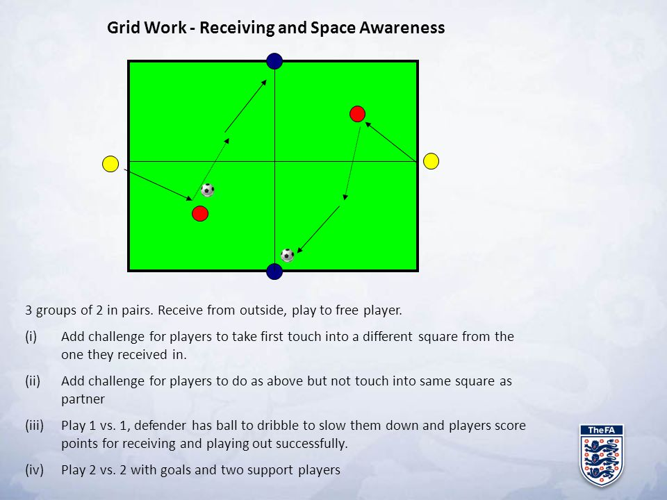 Grid Work - Receiving and Space Awareness 3 groups of 2 in pairs. Receive from outside, play to free player. (i)Add challenge for players to take firs
